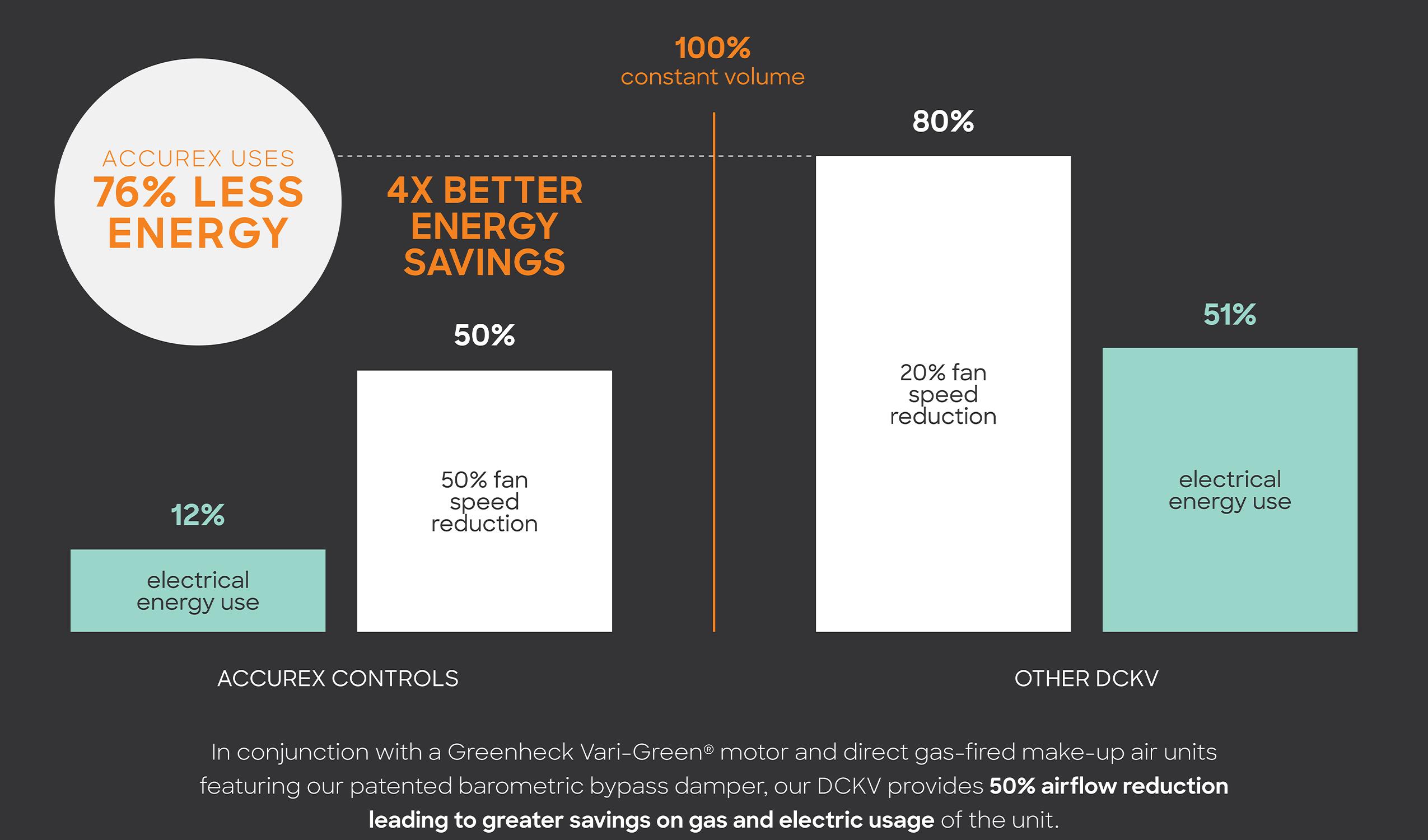 DCKV Savings