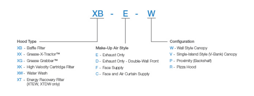 XBEW Model Designation